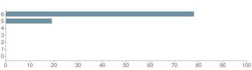 Chart?cht=bhs&chs=500x140&chbh=10&chco=6f92a3&chxt=x,y&chd=t:78,19,0,0,0,0,0&chm=t+78%,333333,0,0,10|t+19%,333333,0,1,10|t+0%,333333,0,2,10|t+0%,333333,0,3,10|t+0%,333333,0,4,10|t+0%,333333,0,5,10|t+0%,333333,0,6,10&chxl=1:|other|indian|hawaiian|asian|hispanic|black|white